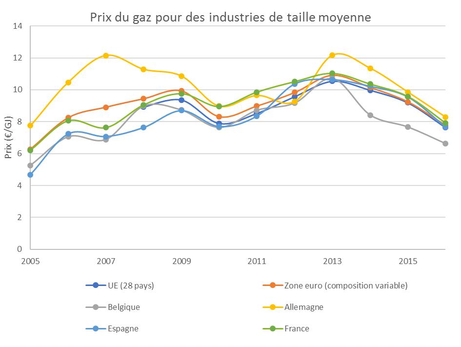 Prix Gaz Industrie